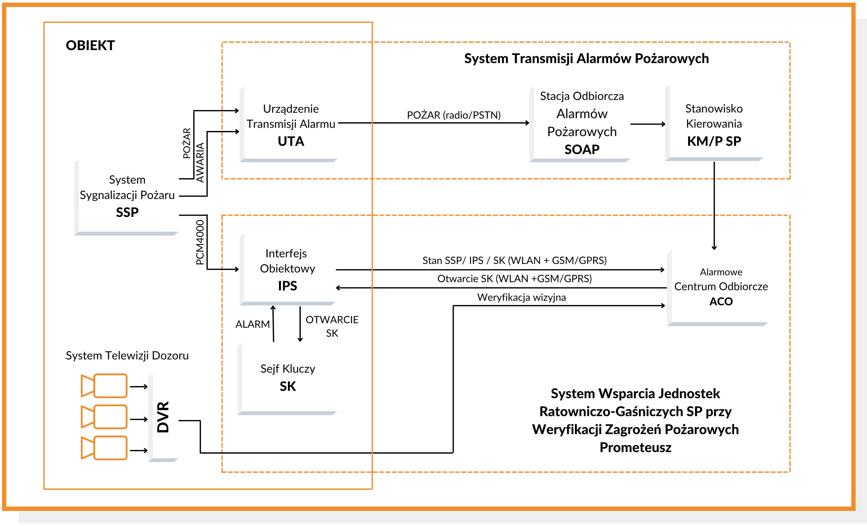 Schemat systemu Prometeusz